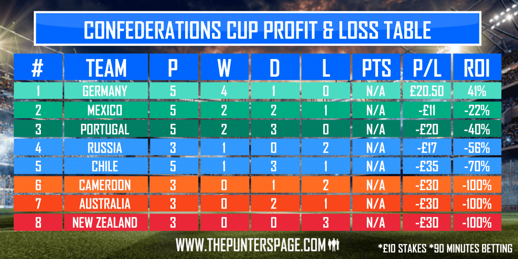 Confederations Cup Profit & Loss Table