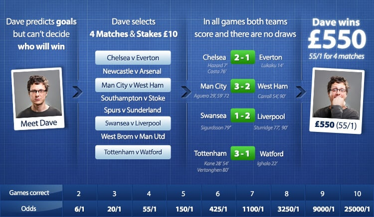 Betfred Goals Galore No Draw