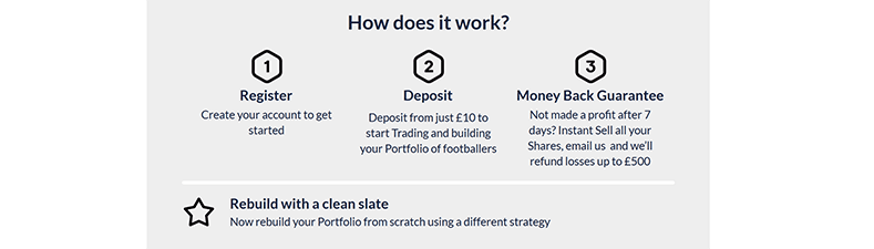 How To Claim Football Index Sign-Up Offer