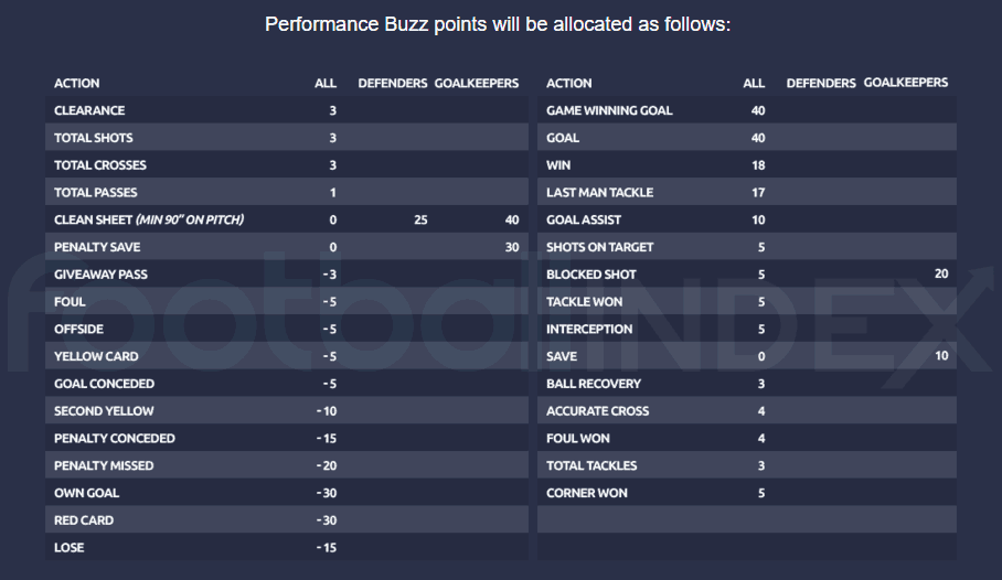 Performance Buzz Points Scoring Graphic