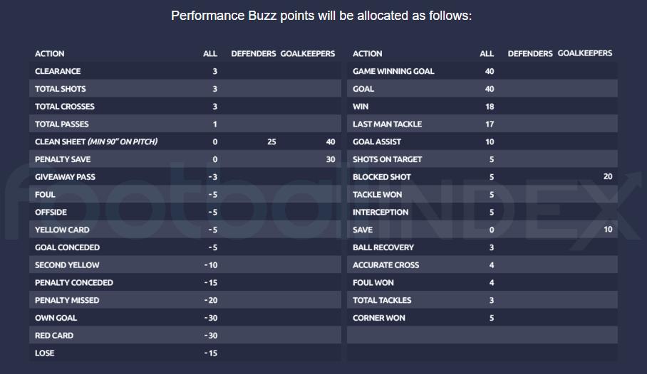 Performance Buzz Points Scoring Graphic