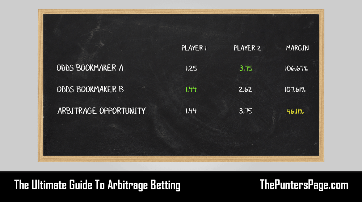 Arbitrage betting football tips horse racing betting odds chart for tx