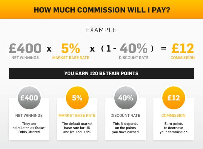 Betfair Exchange Commission Graphic