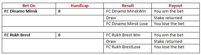 Asian Handicap payout structure