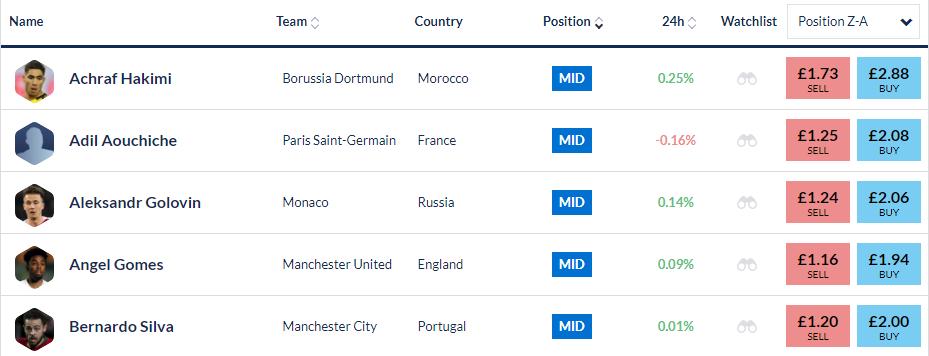 screenshot of Football Index player stock exchange