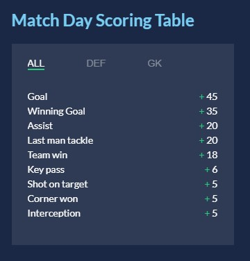 Match Day Scoring Table Overall
