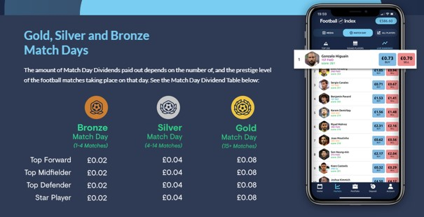 Gold, Silver and Bronze Match Days at Football Index