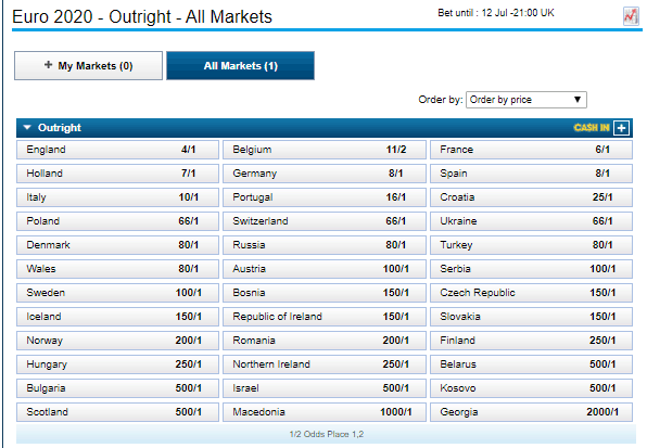 Outright Betting Markets for the UEFA Euro 2020