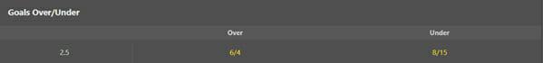 bet365 market examples screenshot