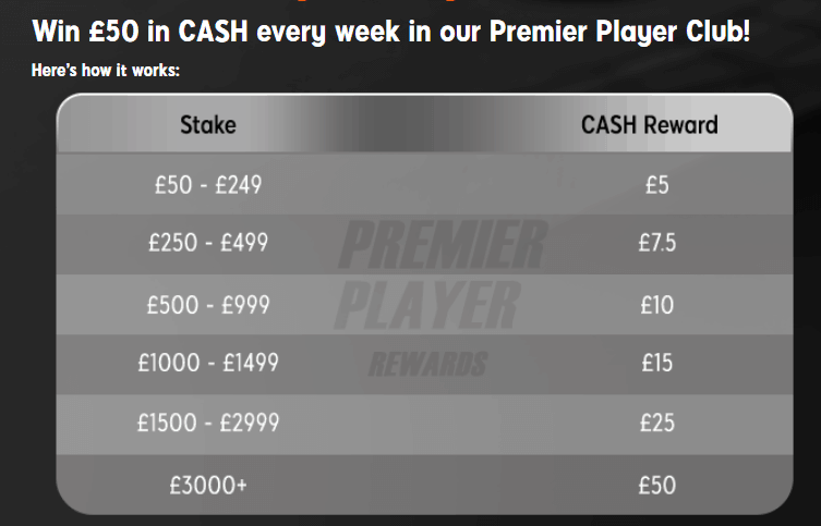 888sport loyalty premier player club showing stake amounts and cash rewards