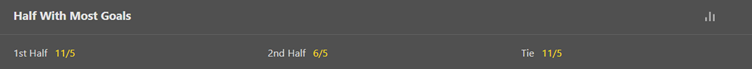 bet365 Half With Most Goals