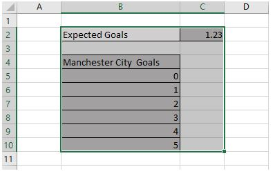 Manchester City Expected Goals on Excel