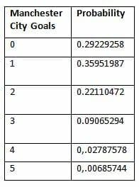 Manchester City Goals