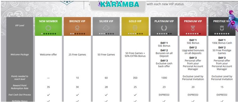 Karamba VIP Levels