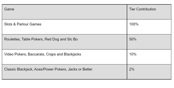 Betway Casino Tier Contribution Table Screenshot