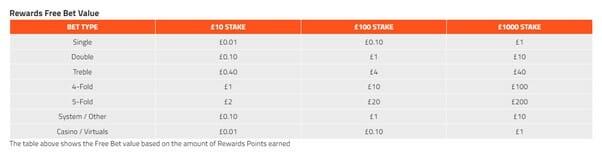 SportNation Rewards Table Screenshot