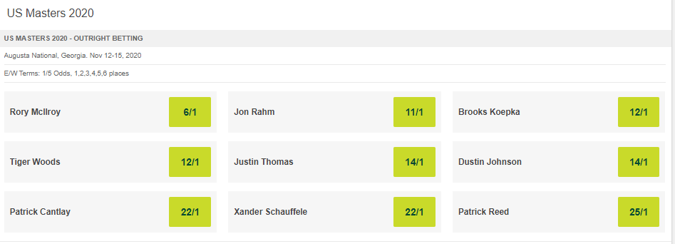 US Masters 2020 player odds on Paddy Power