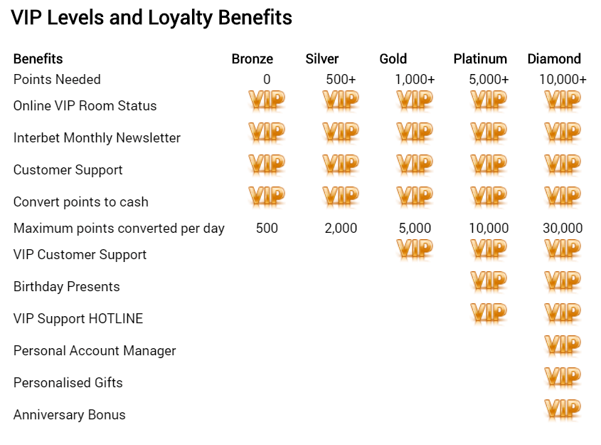 list of Interbet VIP Levels and Loyalty Benefits