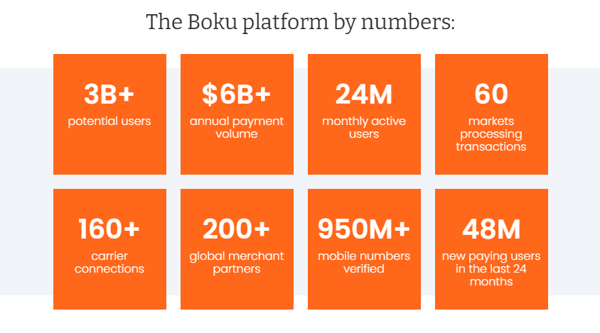 The Boku platform by numbers
