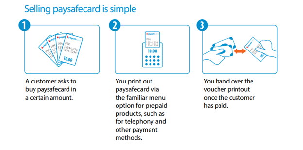 An extract from the Paysafecard general sales guide
