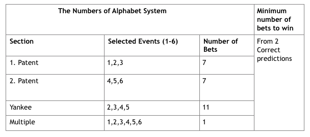 The Numbers of the Alphabet System