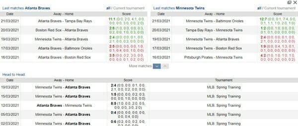 Screenshot of Stats Page from marathonbet