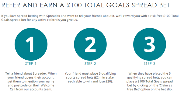Spreadex Refer and earn