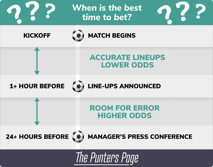 best time to bet inforgraphic