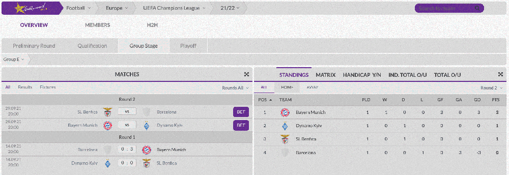 HollywoodBets Champions League Standings